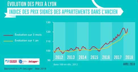 prix de l 39 immobilier lyon hausse dans tous les arrondissements lyon p le immo. Black Bedroom Furniture Sets. Home Design Ideas